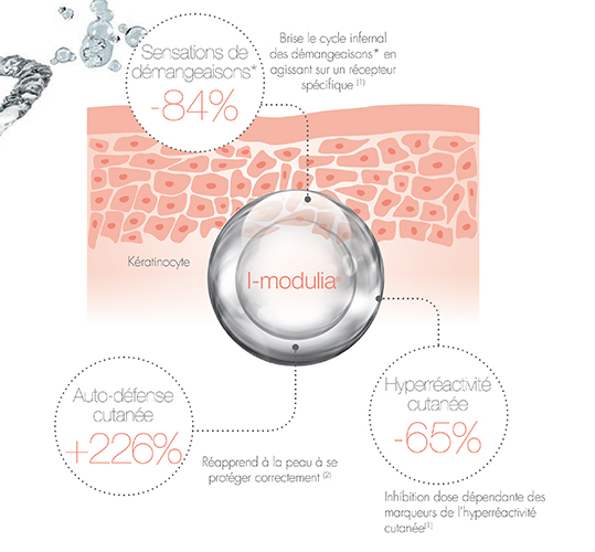 I-modulia