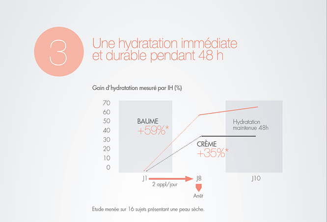 Hydratation Immédiate