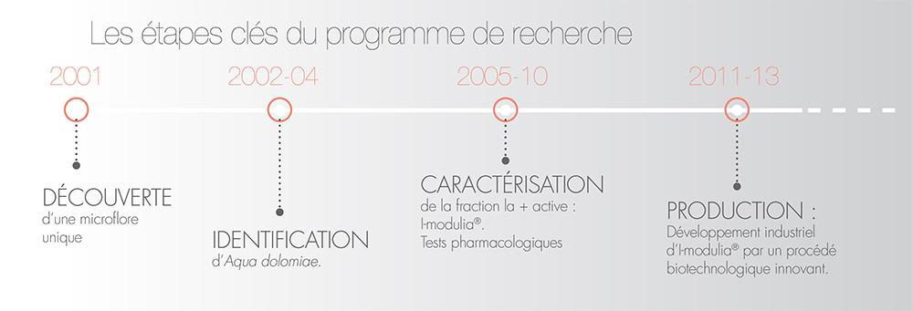 Programme de recherche