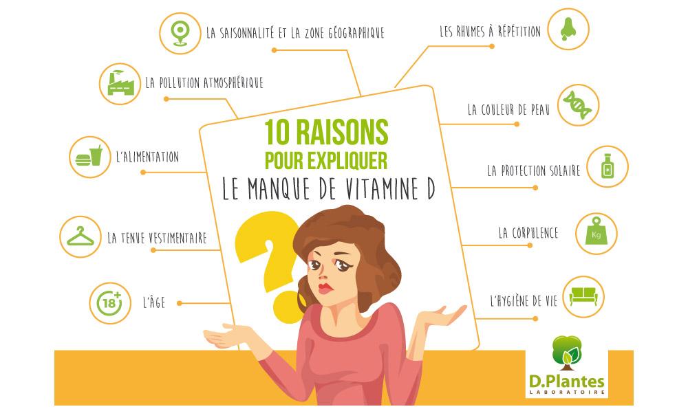 Manque de Vitamine D