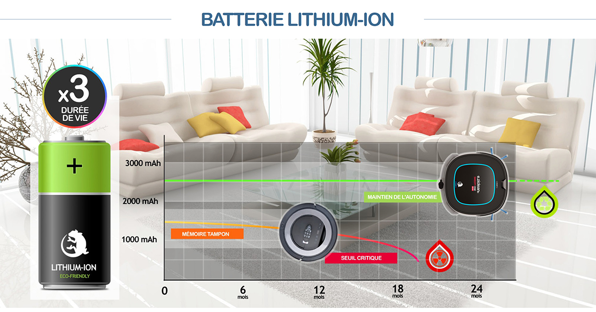 technologie Lithium-Ion