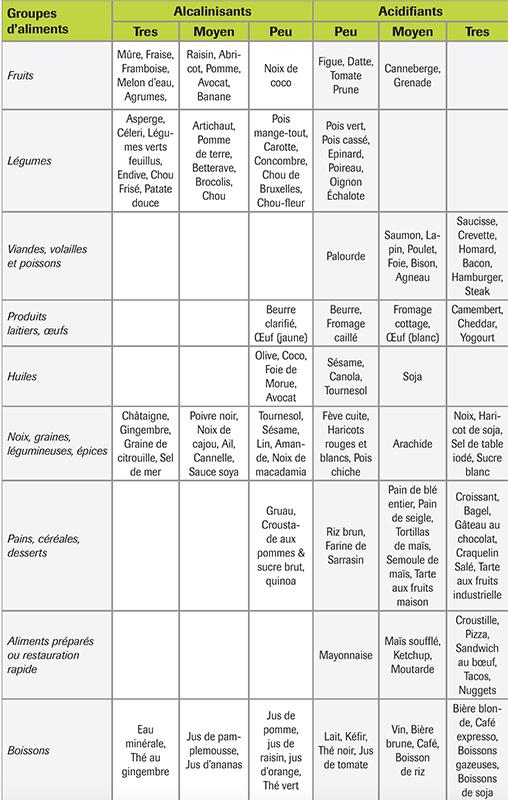 Tableau des aliments acidifiants et Alacalinisants
