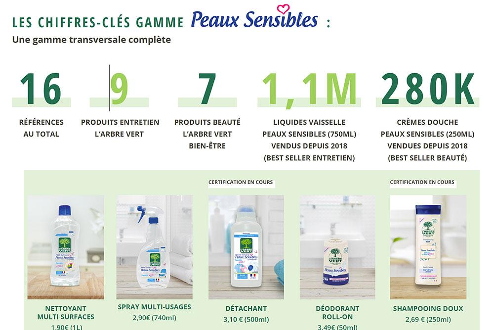 Arbre vert : produits pour peaux sensibles