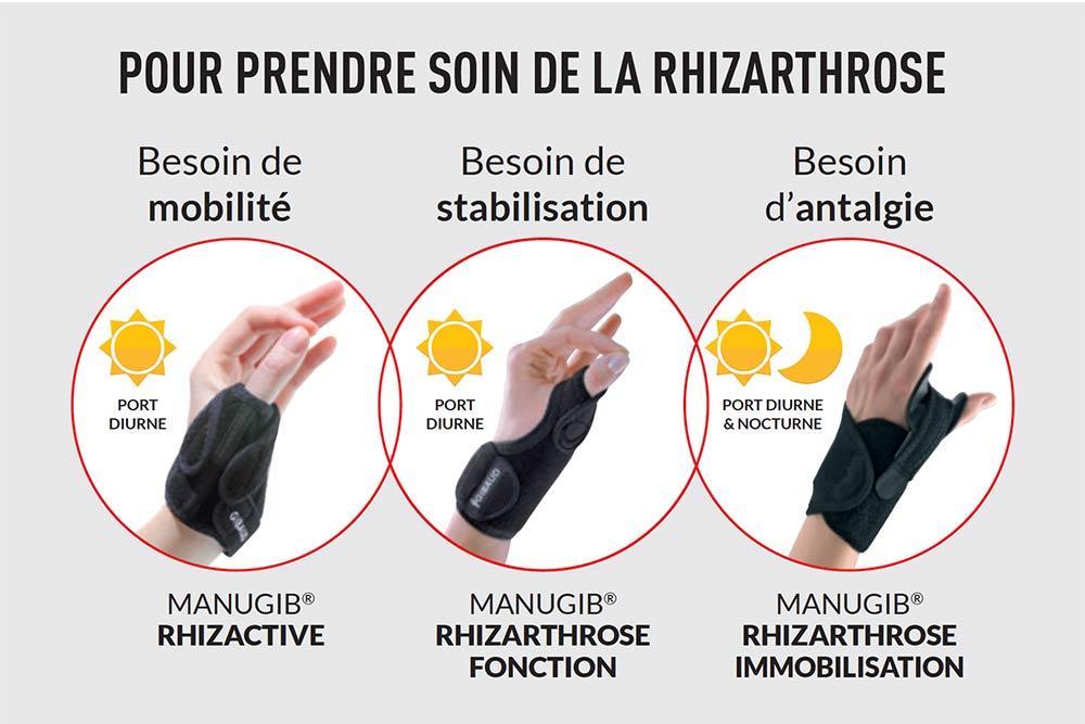 Informations pratiques pour prendre soin de la Rhizarthrose
