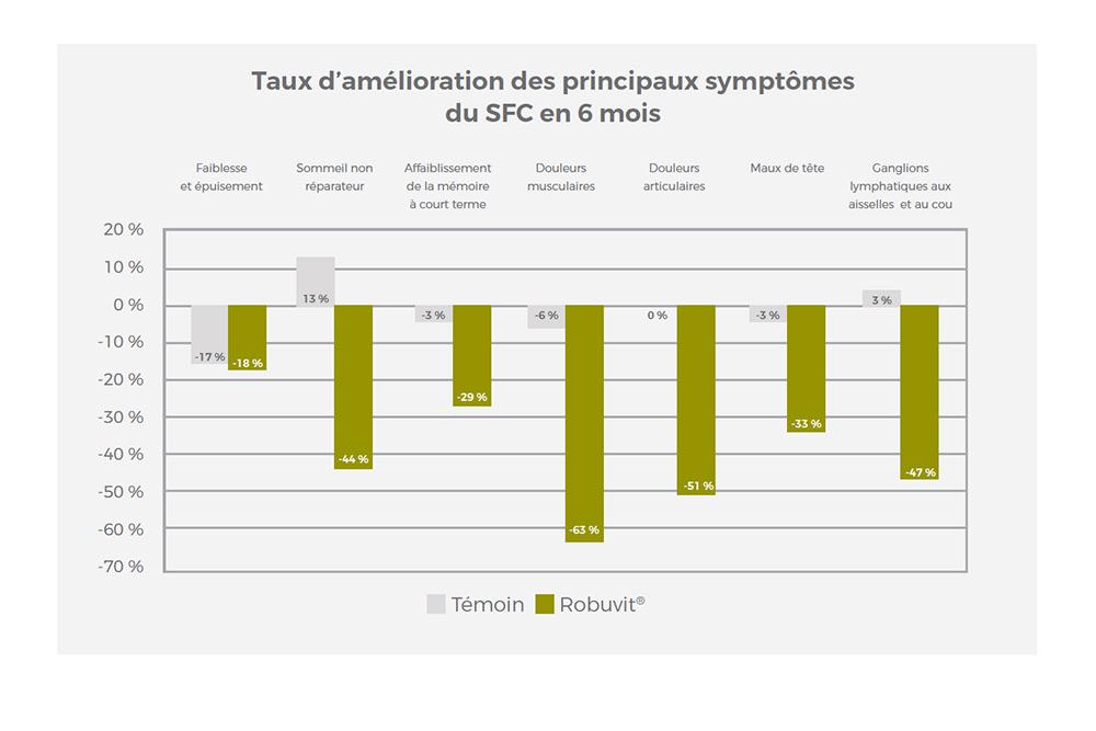 Syndrome de Fatigue Chronique (SFC)